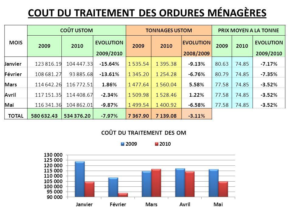 COUT DU TRAITEMENT DES ORDURES MÉNAGÈRES