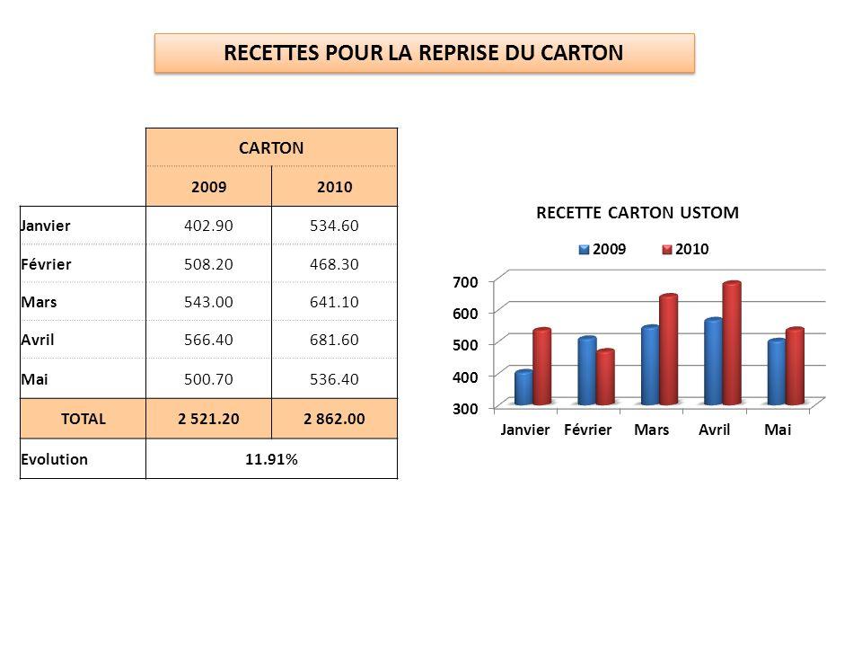 RECETTES POUR LA REPRISE DU CARTON