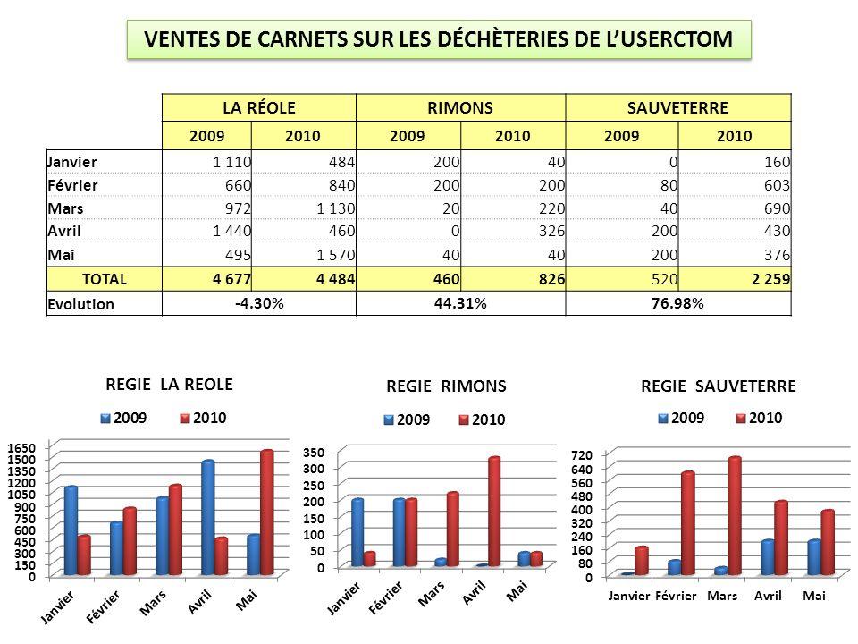 VENTES DE CARNETS SUR LES DÉCHÈTERIES DE L'USERCTOM