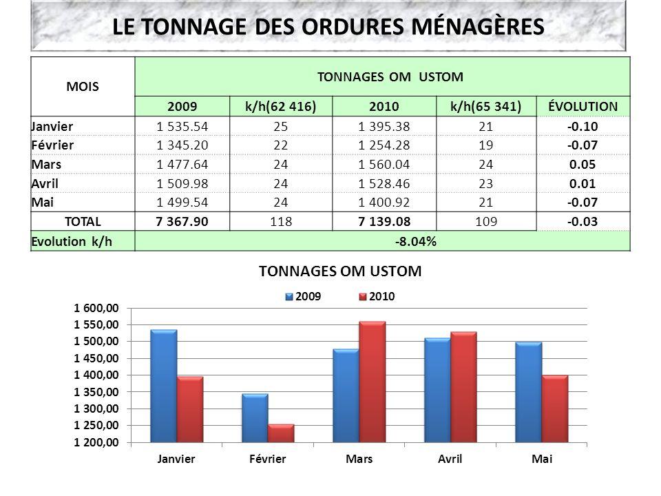 LE TONNAGE DES ORDURES MÉNAGÈRES