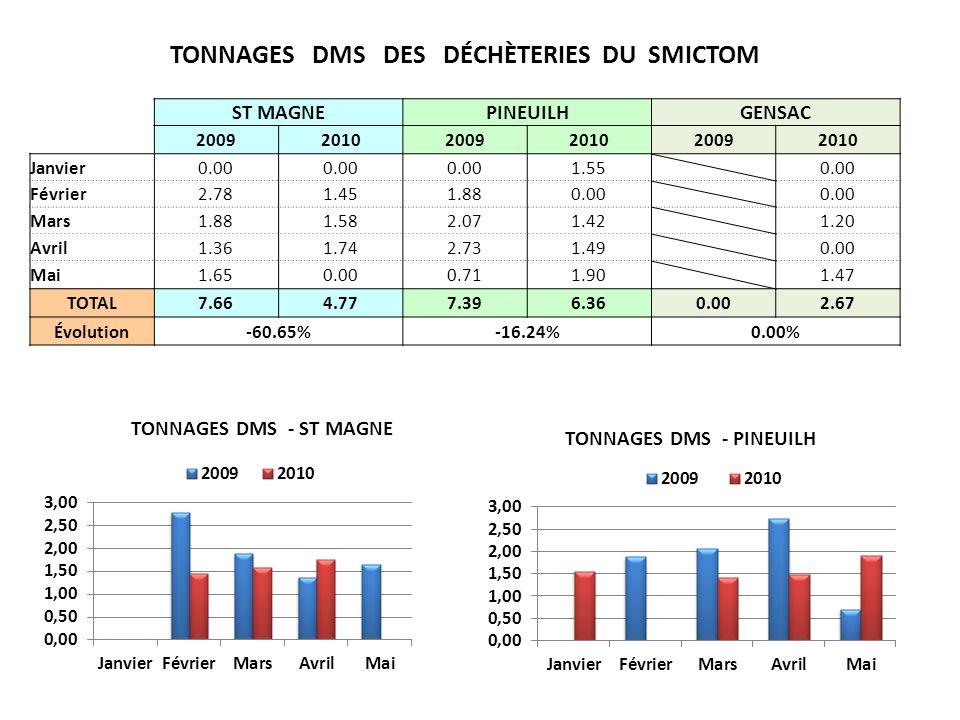 TONNAGES DMS DES DÉCHÈTERIES DU SMICTOM