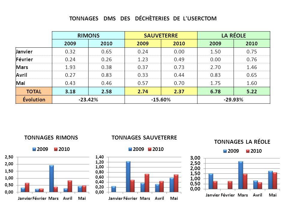 TONNAGES DMS DES DÉCHÈTERIES DE L USERCTOM