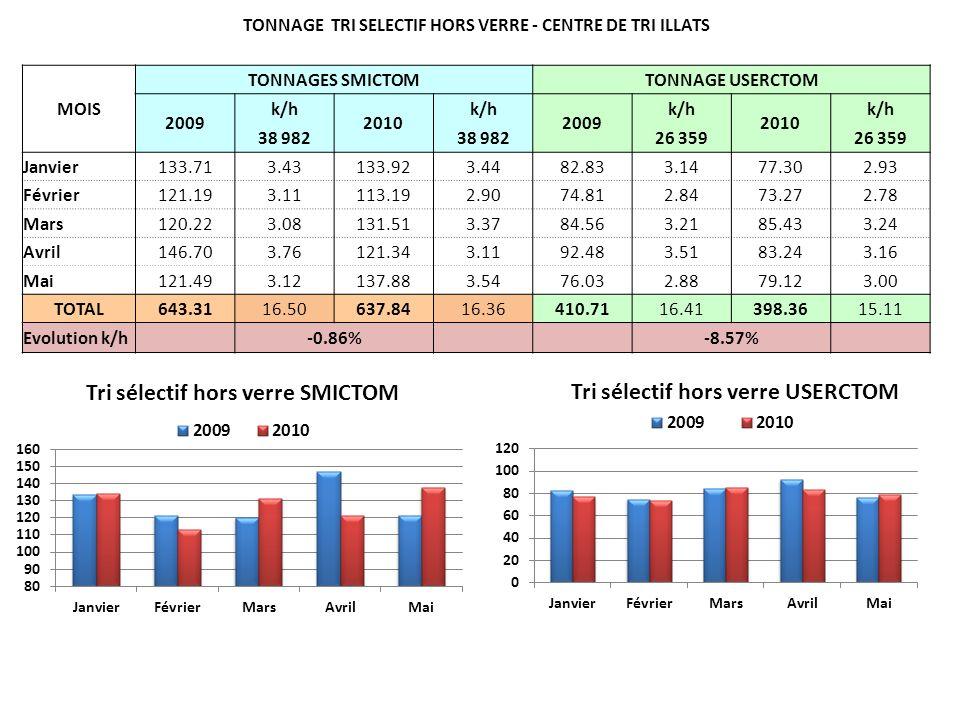 TONNAGE TRI SELECTIF HORS VERRE - CENTRE DE TRI ILLATS