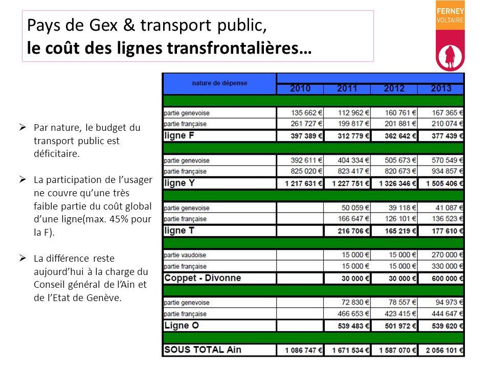 Pays de Gex & transport public, le coût des lignes transfrontalières…