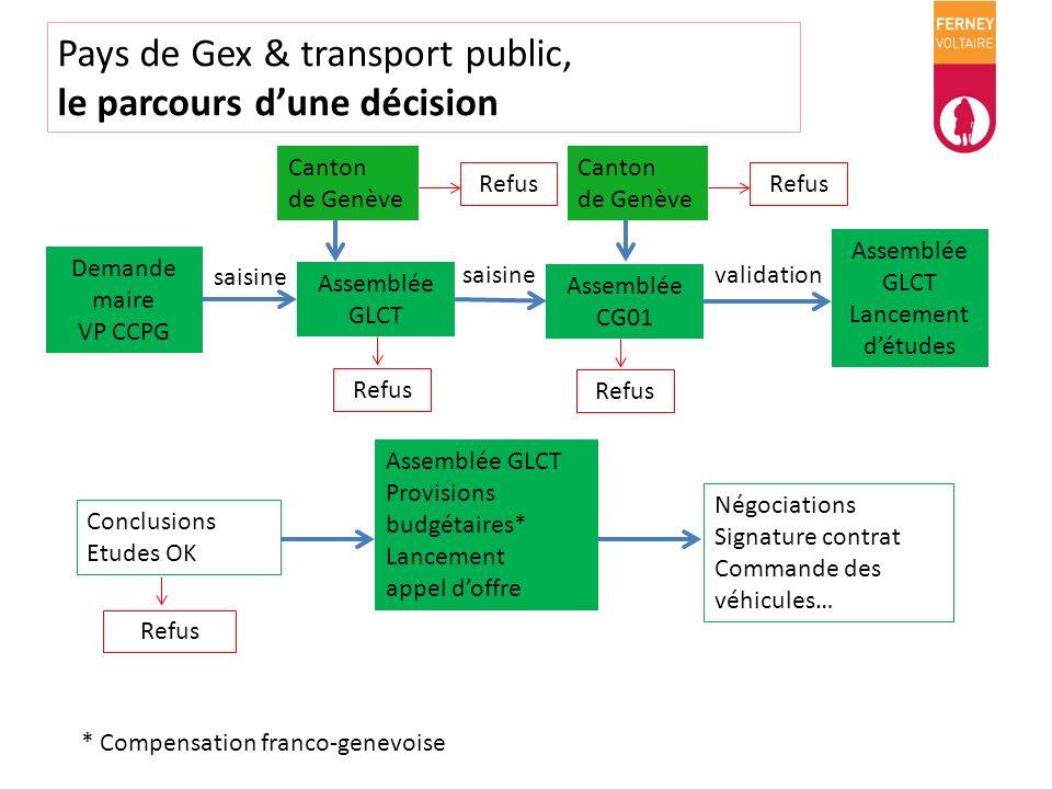 Pays de Gex & transport public, le parcours d'une décision