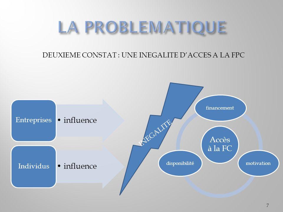 DEUXIEME CONSTAT : UNE INEGALITE D'ACCES A LA FPC