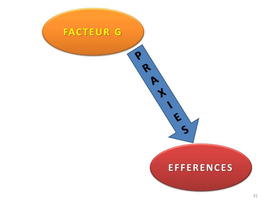 FACTEUR G P R A X I E S EFFERENCES