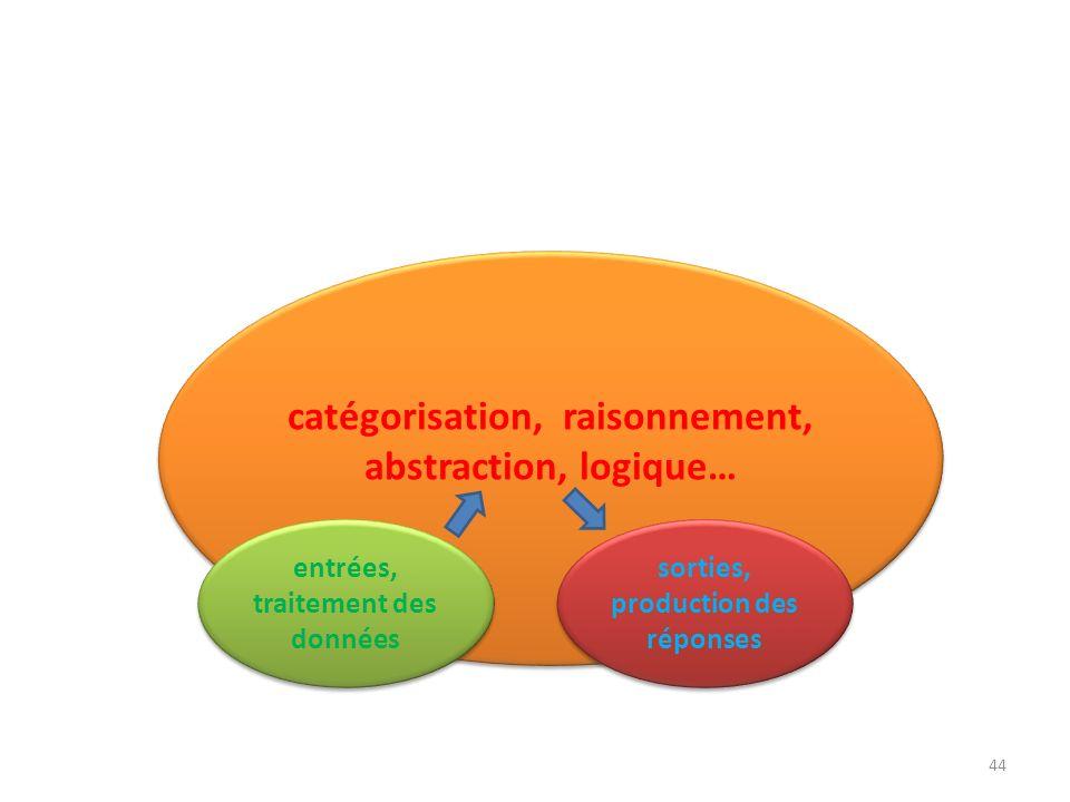 catégorisation, raisonnement, abstraction, logique…