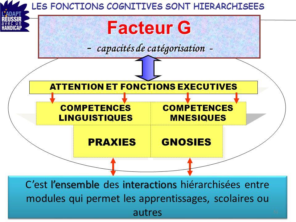 Facteur G - capacités de catégorisation -