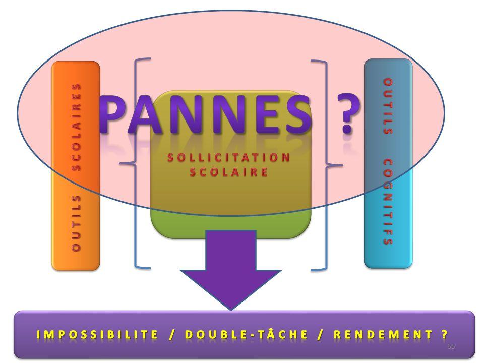 SOLLICITATION SCOLAIRE IMPOSSIBILITE / DOUBLE-TÂCHE / RENDEMENT