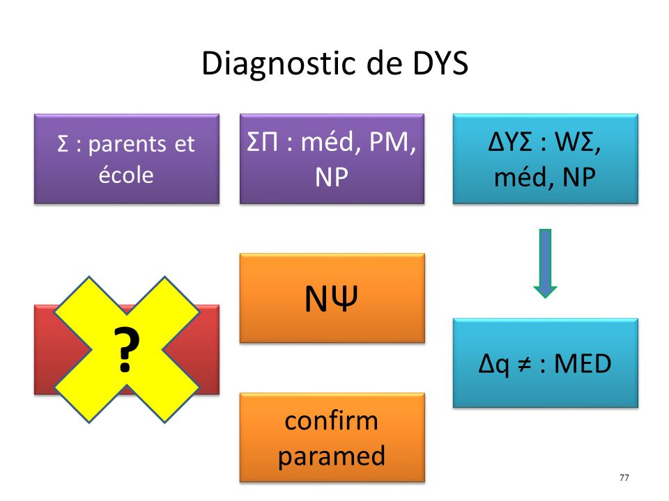 NΨ Δq Diagnostic de DYS ΣΠ : méd, PM, NP ΔYΣ : WΣ, méd, NP
