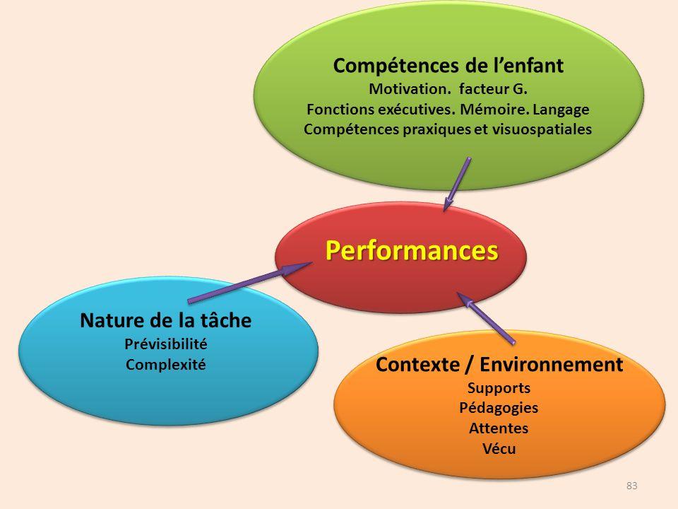 Performances Compétences de l'enfant Nature de la tâche