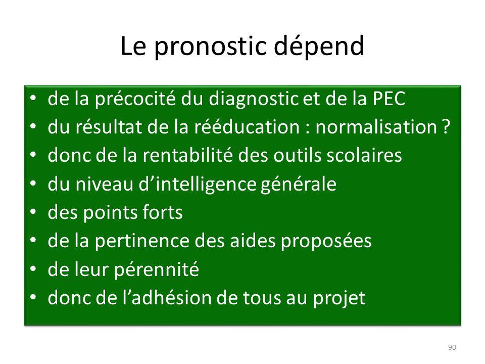 Le pronostic dépend de la précocité du diagnostic et de la PEC