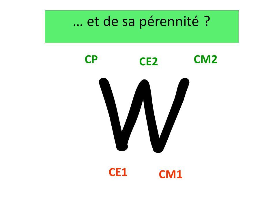 … et de sa pérennité W CP CM2 CE2 CE1 CM1