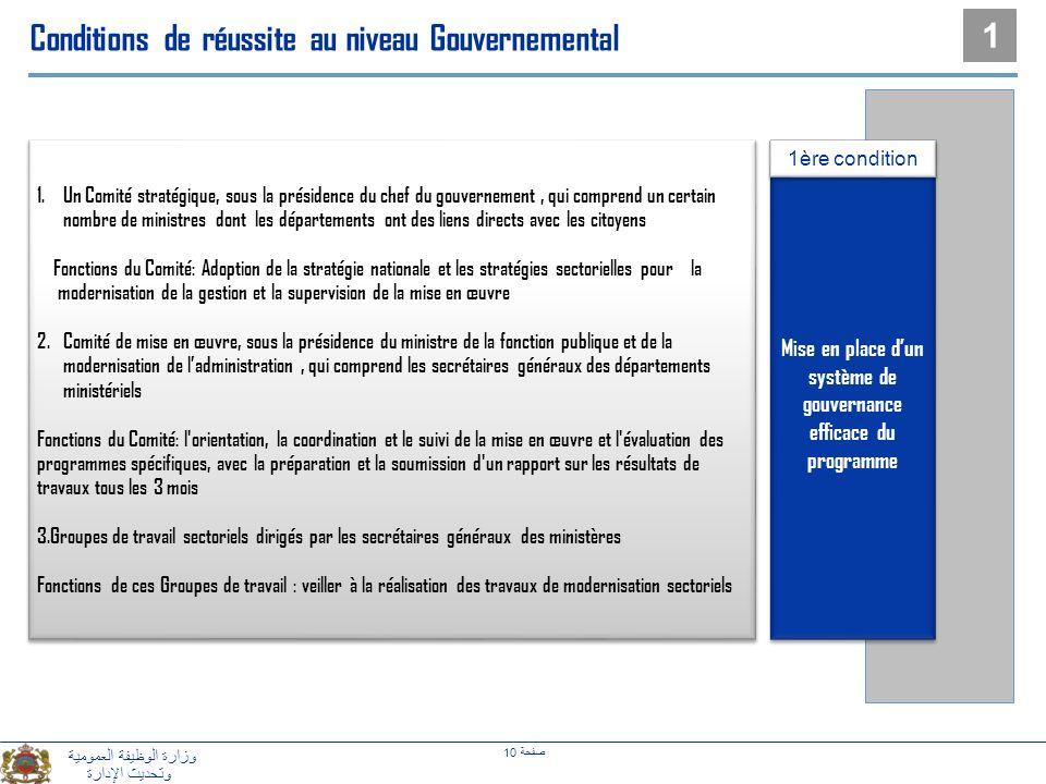 Mise en place d'un système de gouvernance efficace du programme