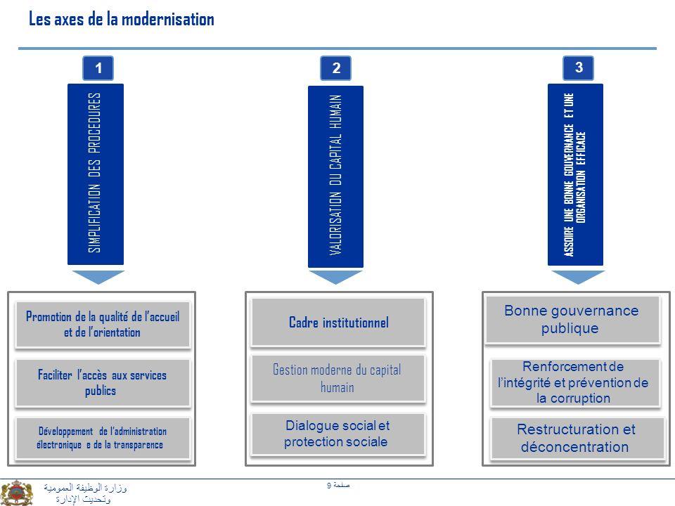 Les axes de la modernisation