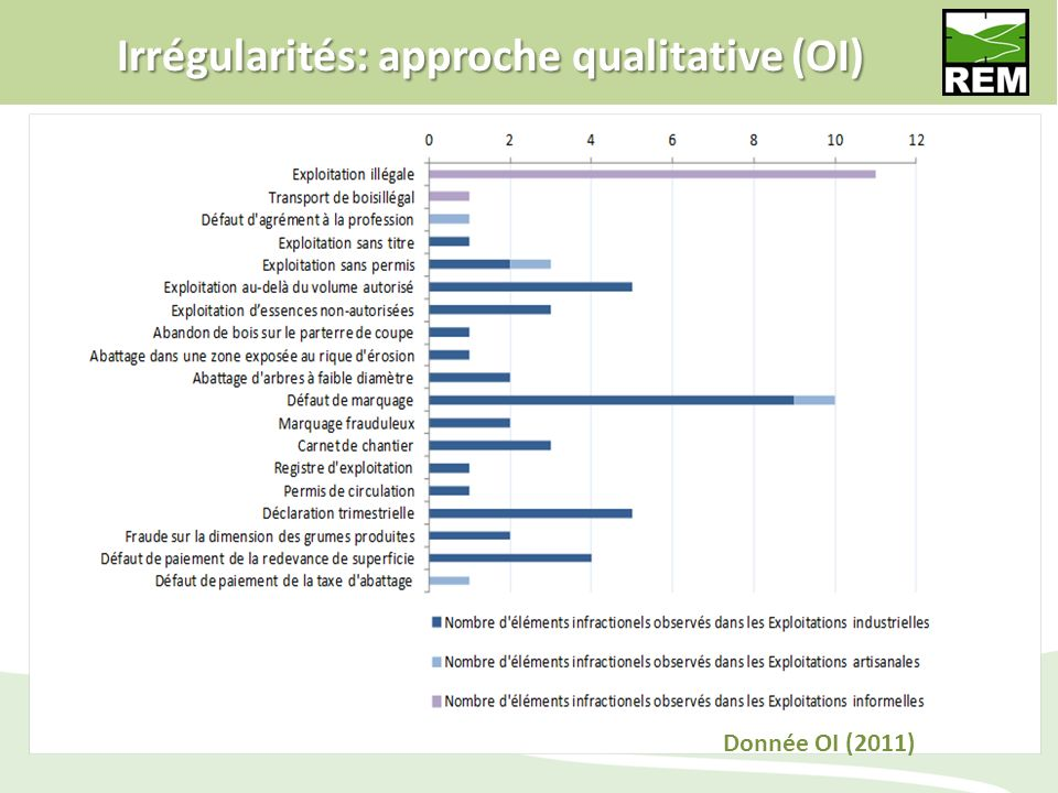 Irrégularités: approche qualitative (OI)