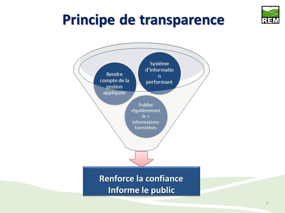 Principe de transparence