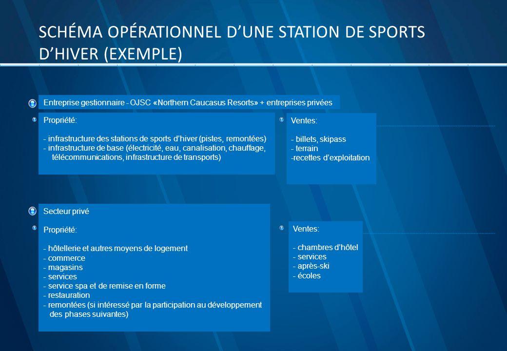 Schéma opérationnel d'une station de sports d'hiver (EXEMPLE)