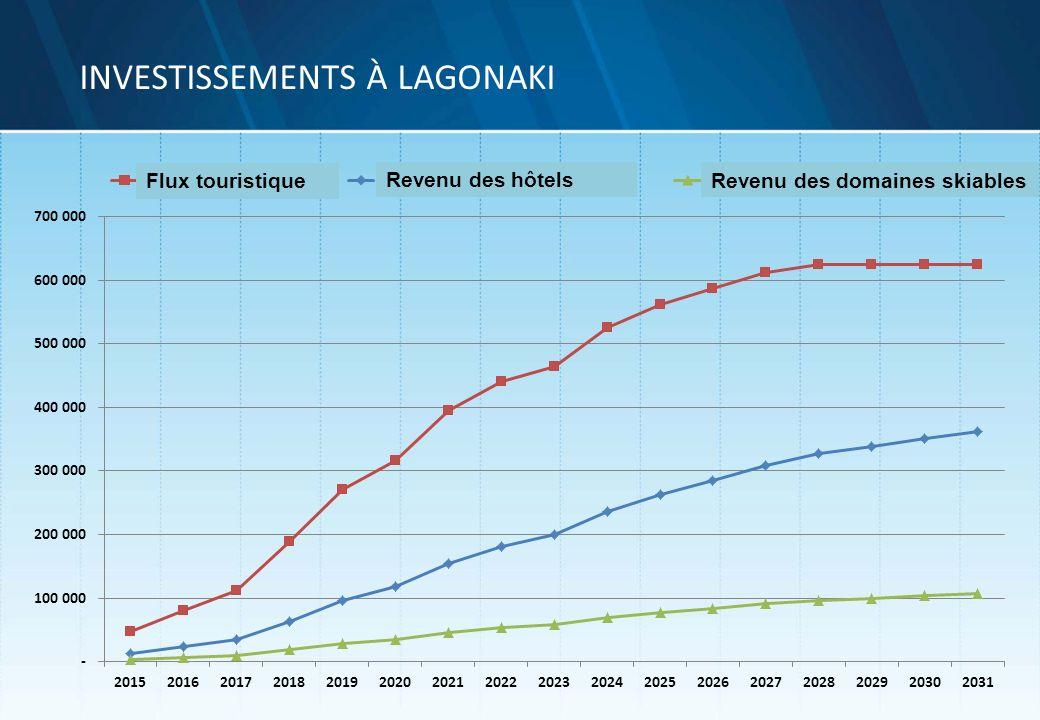 Investissements à LAGONAKI