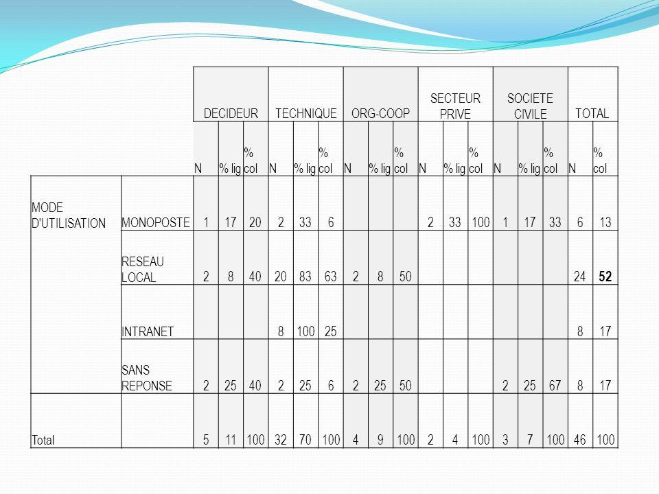 52 DECIDEUR TECHNIQUE ORG-COOP SECTEUR PRIVE SOCIETE CIVILE TOTAL N
