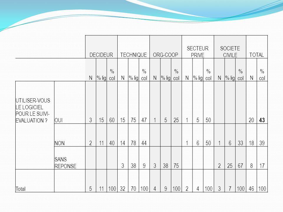 43 DECIDEUR TECHNIQUE ORG-COOP SECTEUR PRIVE SOCIETE CIVILE TOTAL N