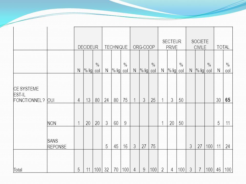 65 DECIDEUR TECHNIQUE ORG-COOP SECTEUR PRIVE SOCIETE CIVILE TOTAL N