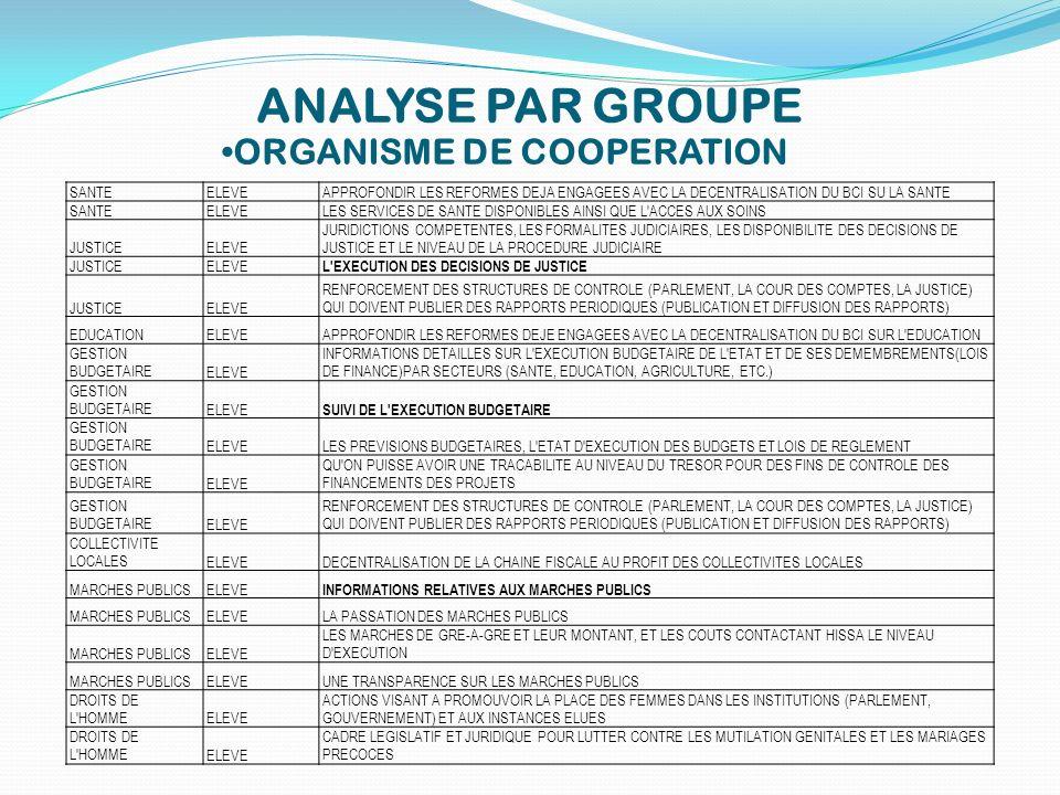 ORGANISME DE COOPERATION