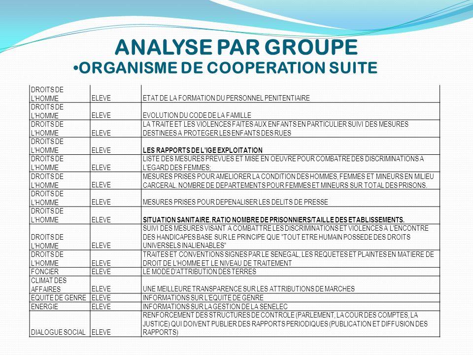 ORGANISME DE COOPERATION SUITE