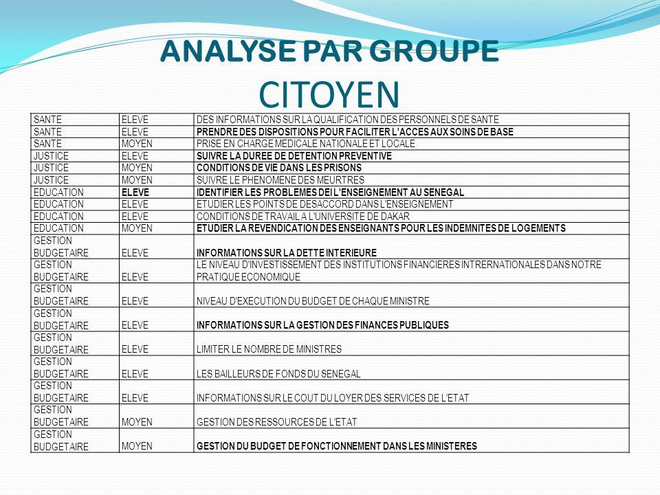 ANALYSE PAR GROUPE CITOYEN