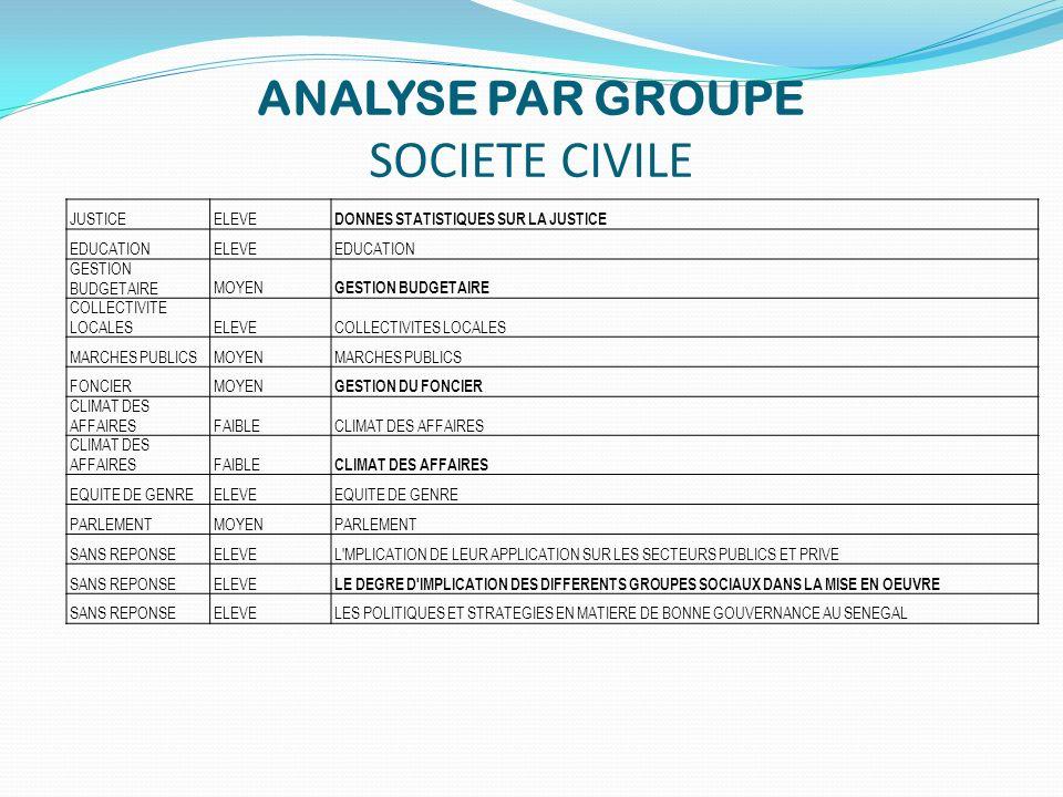 ANALYSE PAR GROUPE SOCIETE CIVILE