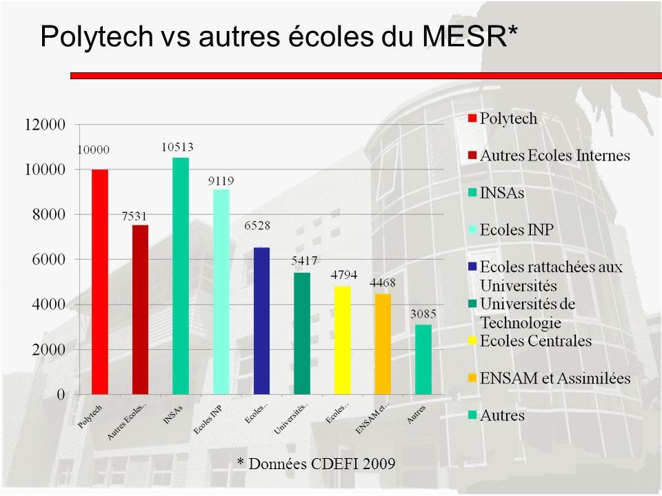 Polytech vs autres écoles du MESR*