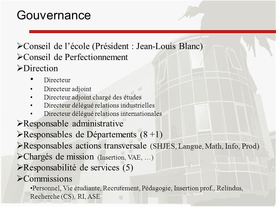 Gouvernance Conseil de l'école (Président : Jean-Louis Blanc)