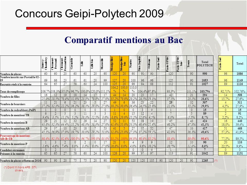 Concours Geipi-Polytech 2009