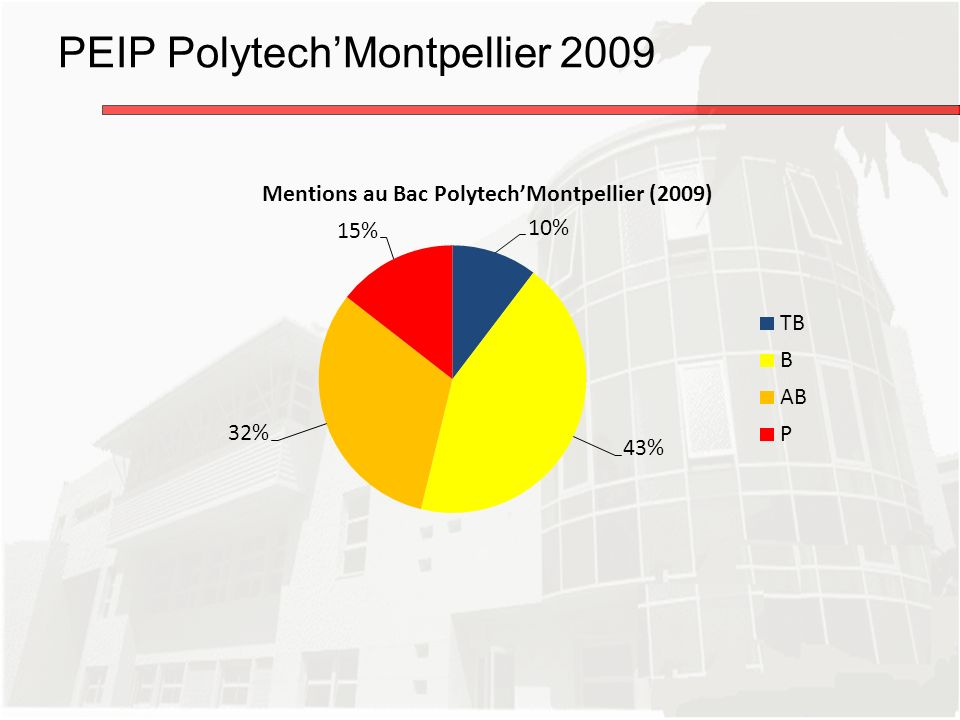 PEIP Polytech'Montpellier 2009