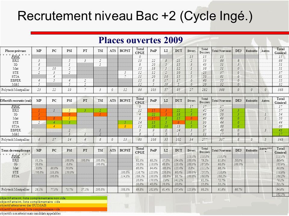 Recrutement niveau Bac +2 (Cycle Ingé.)