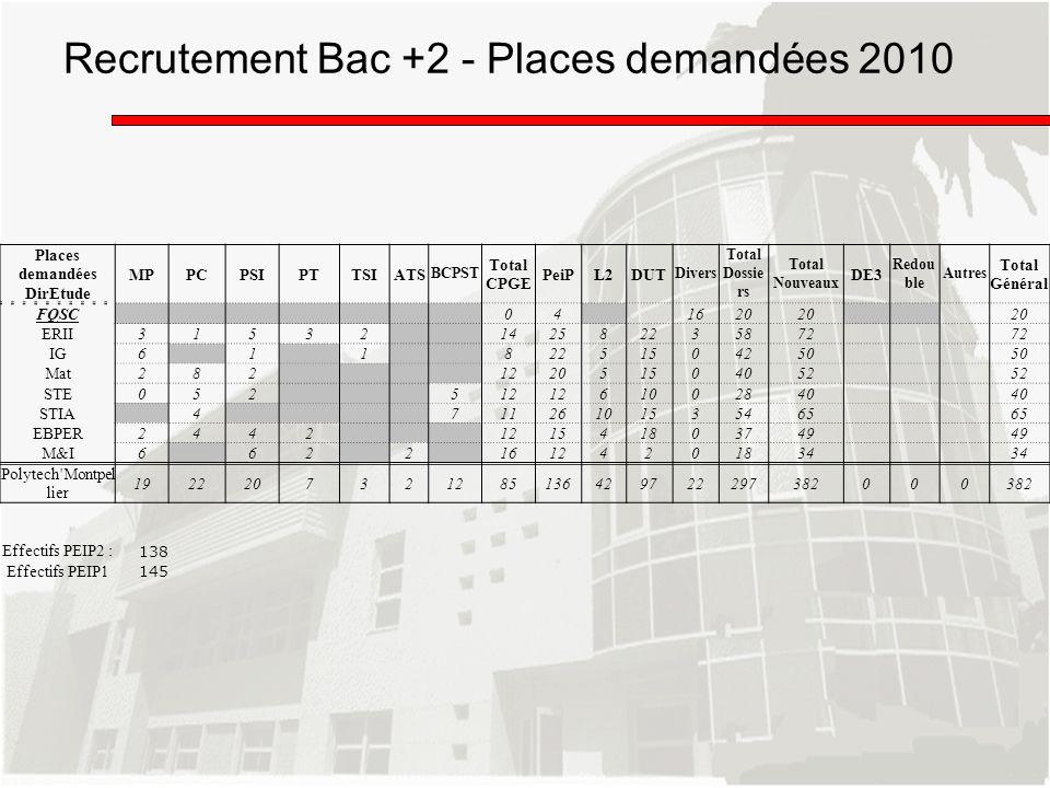 Recrutement Bac +2 - Places demandées 2010
