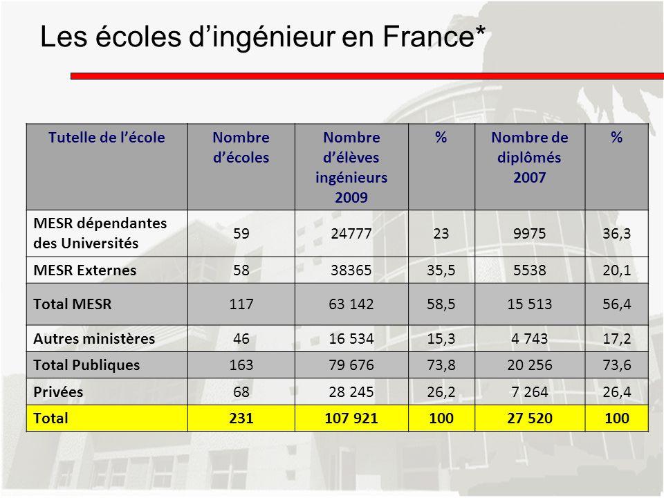 Les écoles d'ingénieur en France*