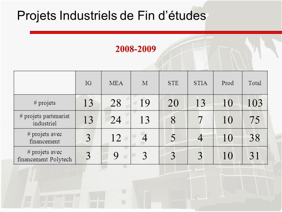 Projets Industriels de Fin d'études