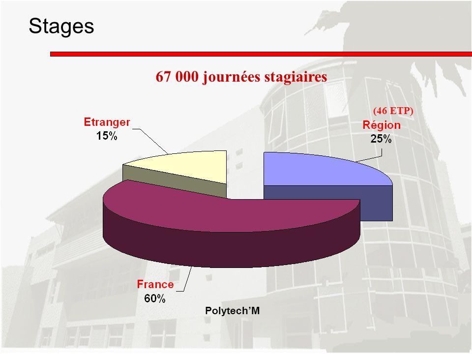 Stages 67 000 journées stagiaires (46 ETP) Polytech'M