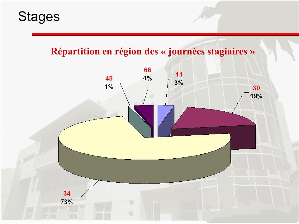 Stages Répartition en région des « journées stagiaires »