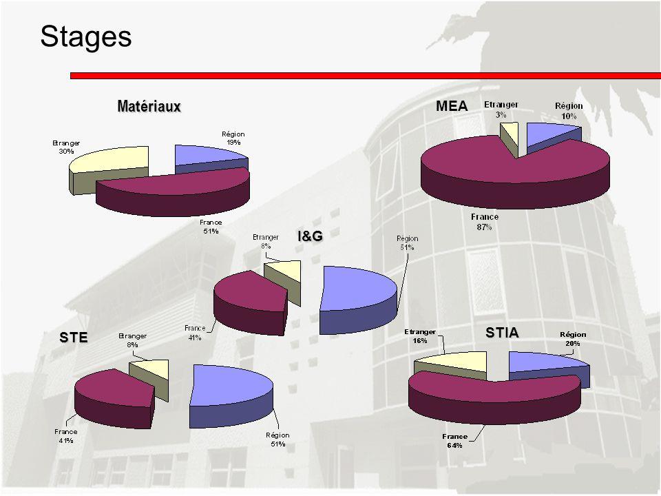 Stages Matériaux MEA I&G STIA STE