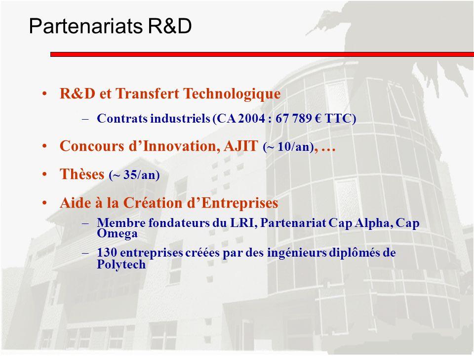 Partenariats R&D R&D et Transfert Technologique