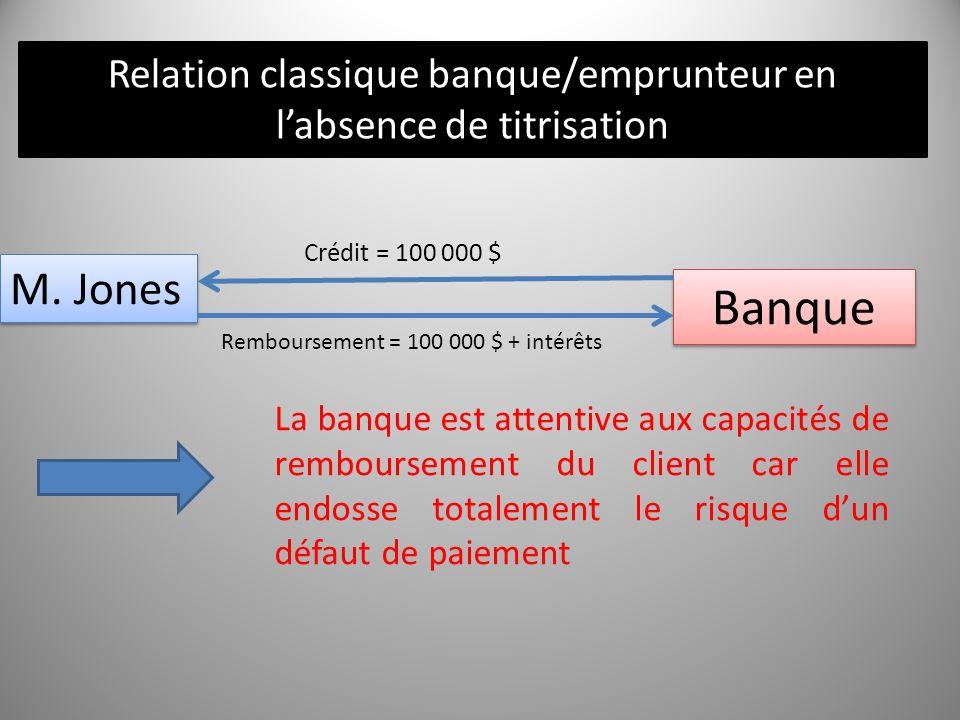 Relation classique banque/emprunteur en l'absence de titrisation