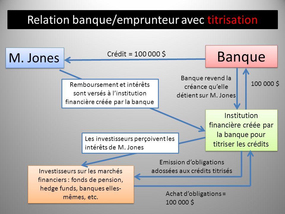 Banque M. Jones Relation banque/emprunteur avec titrisation