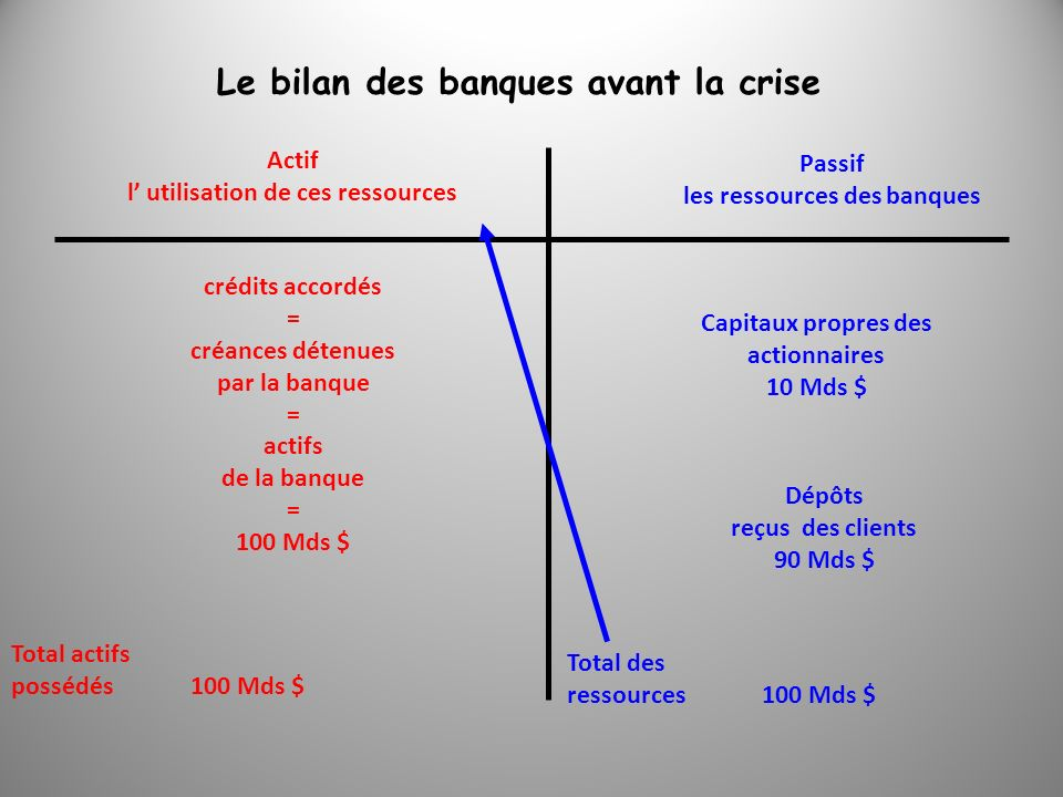 Le bilan des banques avant la crise