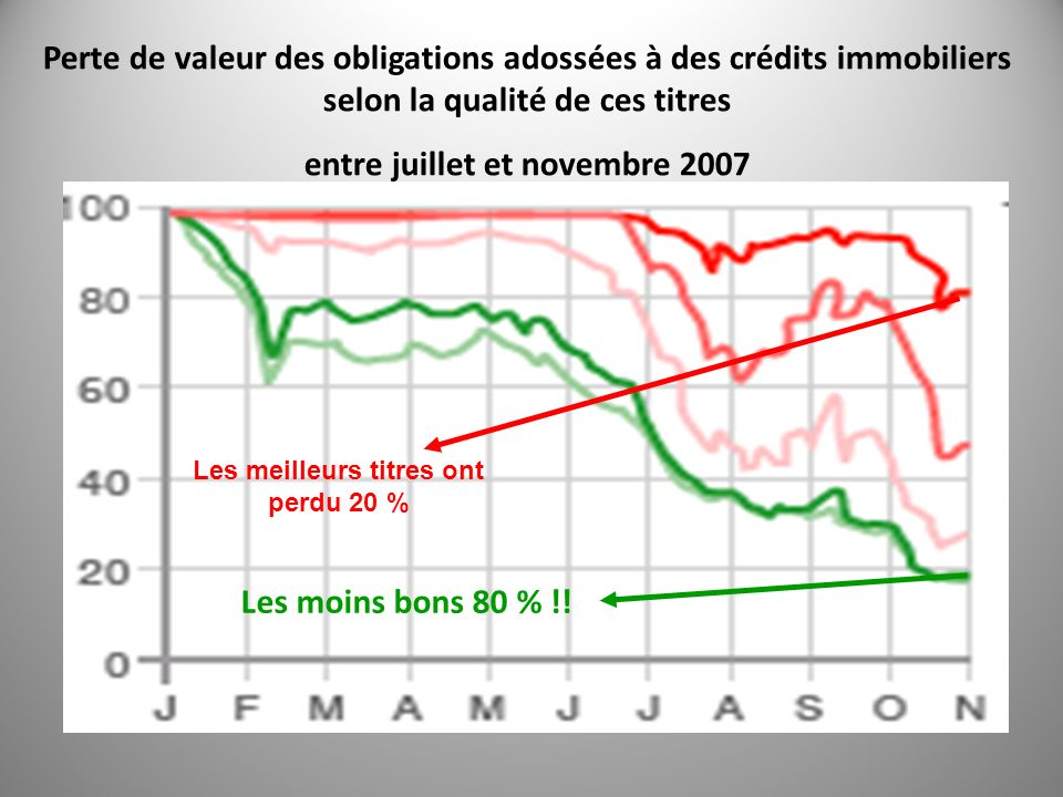 entre juillet et novembre 2007 Les meilleurs titres ont perdu 20 %