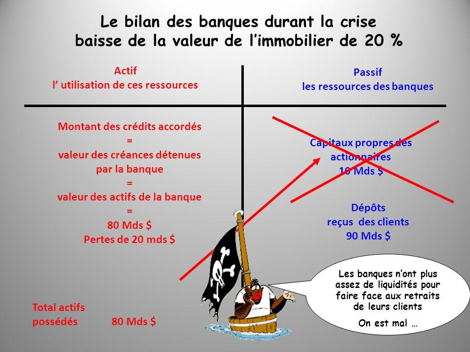 Le bilan des banques durant la crise