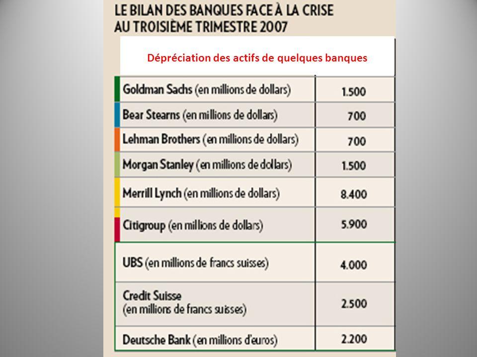 Dépréciation des actifs de quelques banques