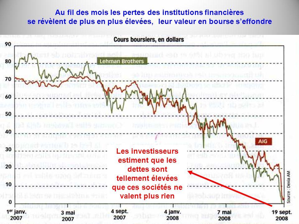 Au fil des mois les pertes des institutions financières